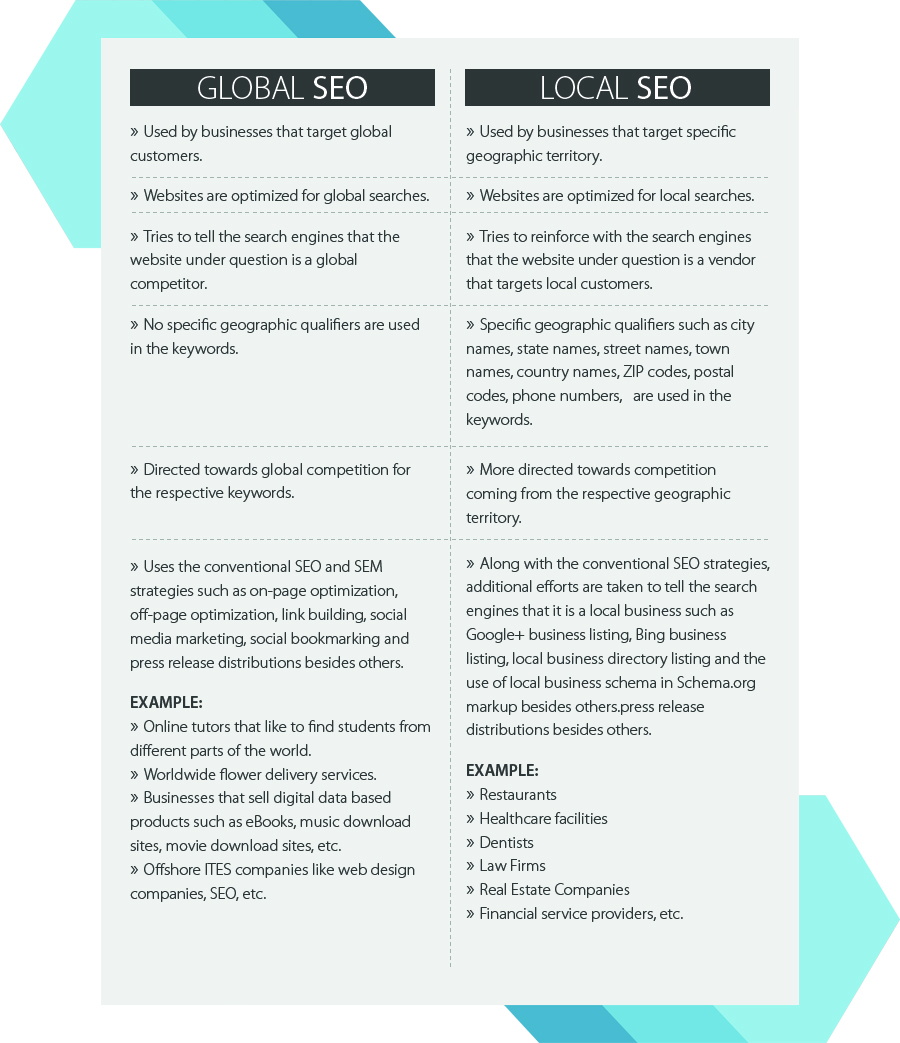 local-seo-and-global-seo-difference