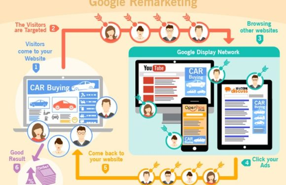 Best Advantages of White Label Remarketing Ads