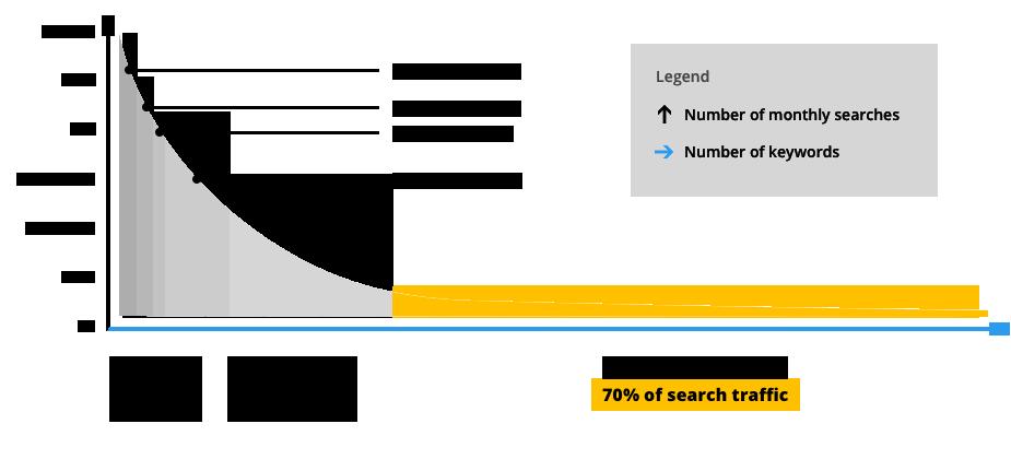 Longtail keywords traffic
