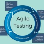 How to Successfully Implement Agile Testing