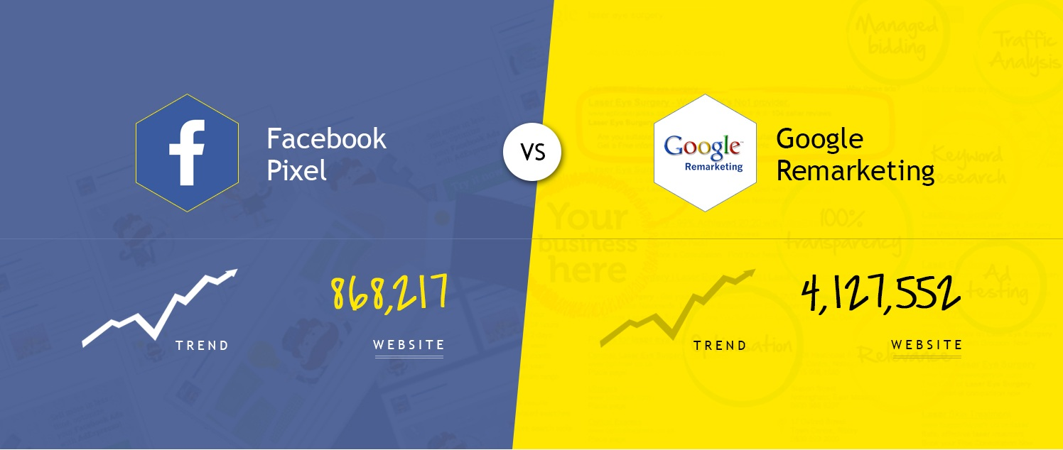 Comparison between Google Remarketing and Facebook Remarketing