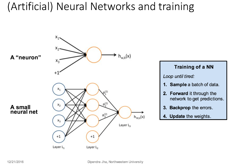 Artificial Neural Networks and Training