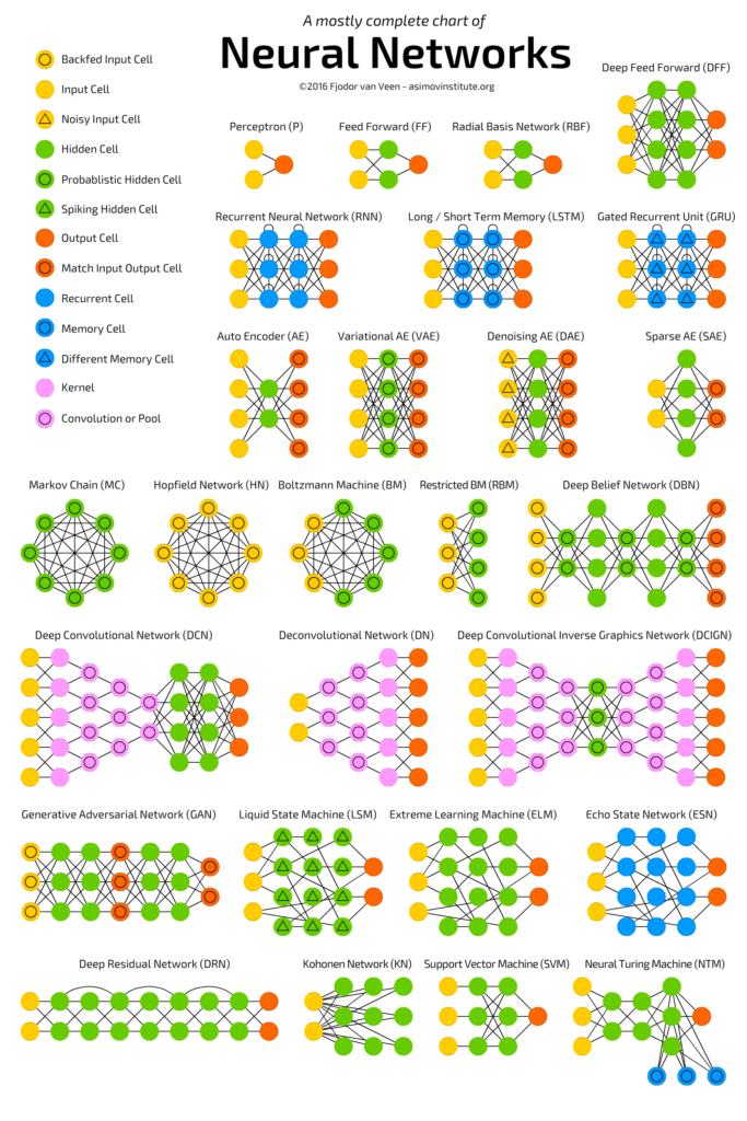 A mostly complete chart of neural networks