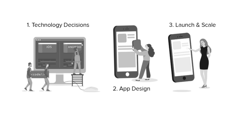 How to Overcome Mobile App Startup Challenges With These 3 Powerful Strategies?