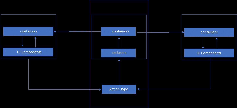 Architecture-of-reactive-core