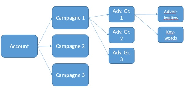 Multiple Campaigns