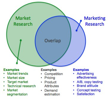 market-research-vs-marketing-research