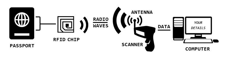 RFID works