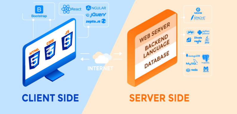 Server-Side vs Client-Side Programming Languages