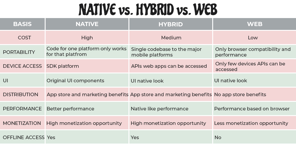 native vs hybrid vs web