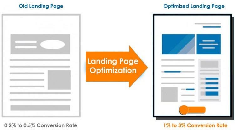 Optimize Landing Page