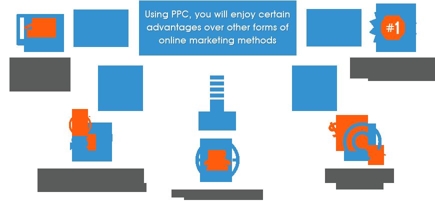 Pay-per-clickadvertising