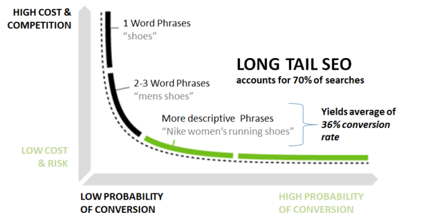 Target long tail phrases