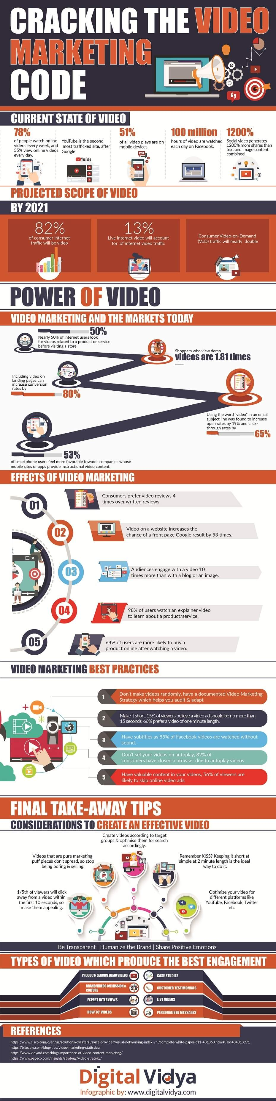 Cracking the Video Marketing Code