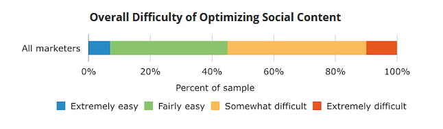 Overall Difficulty of Optimizing Social Content