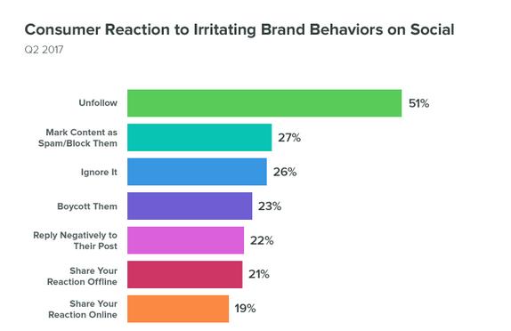 Consumer Reaction to Irritating Brand Behaviors on Social
