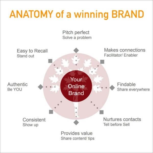 Anatomy of personal branding