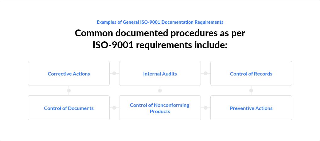Documentation Control Requirements